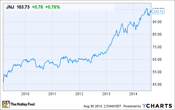 Jnj Stock Quote Is It Time To Buy Johnson & Johnson's Stock  Nasdaq