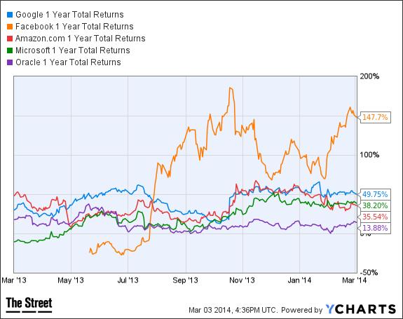 GOOG 1 Year Total Returns Chart