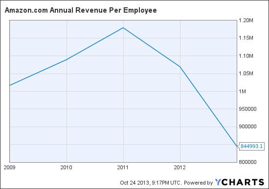 AMZN Annual Revenue Per Employee Chart