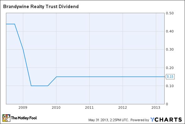 BDN Dividend Chart