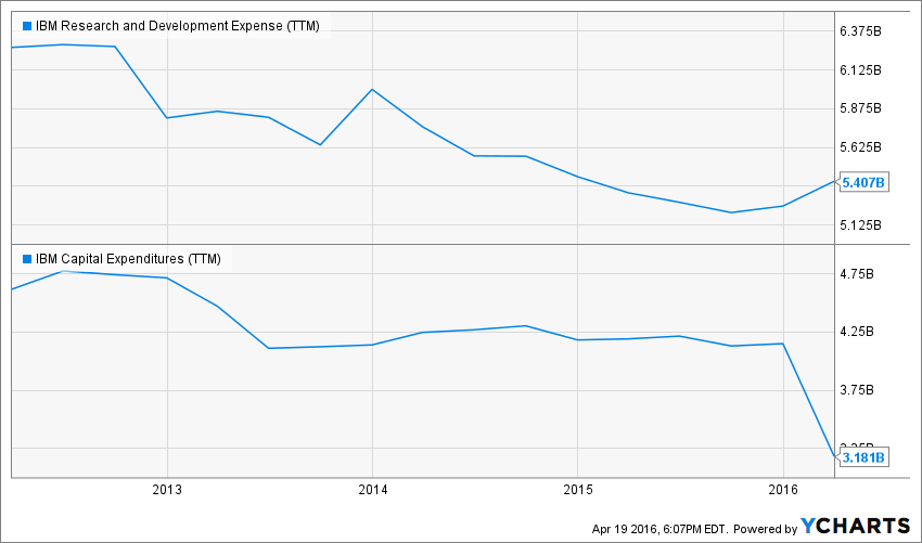 IBM Research and Development Expense (TTM) Chart