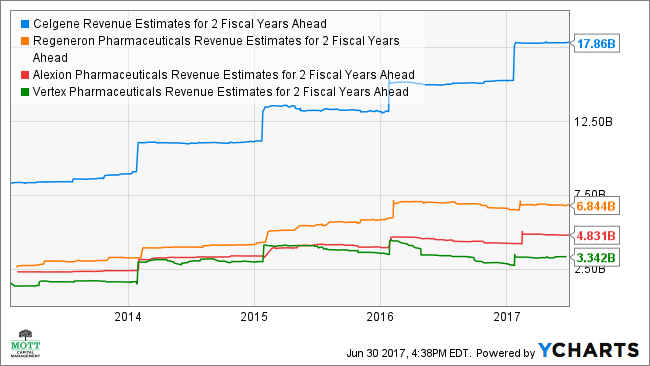 CELG Revenue Estimates for 2 Fiscal Years Ahead Chart