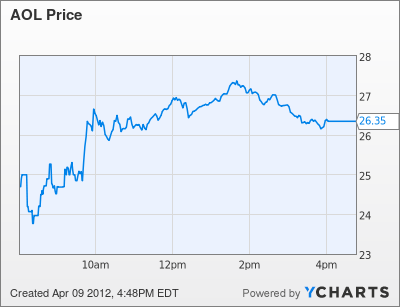 AOL Stock Chart Post-Patent Sale