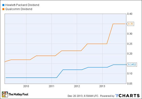 HPQ Dividend Chart