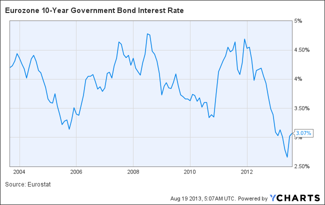 Eurozone 10-Year Government Bond Interest Rate Chart