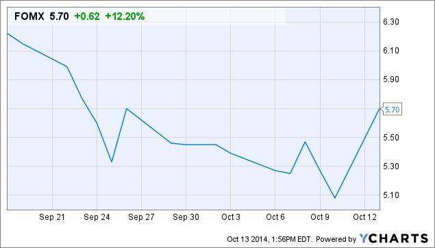 FOMX Chart