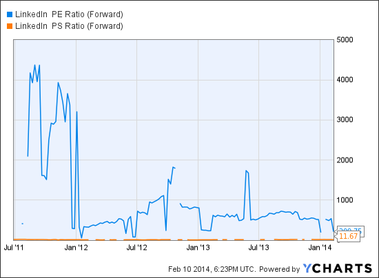 LNKD PE Ratio (Forward) Chart