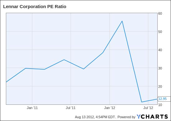 LEN PE Ratio Chart