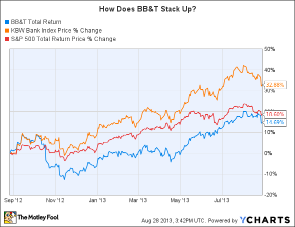 BBT Total Return Price Chart