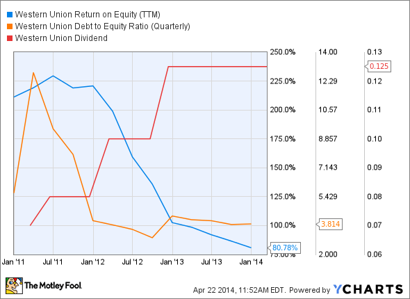 WU Return on Equity (TTM) Chart