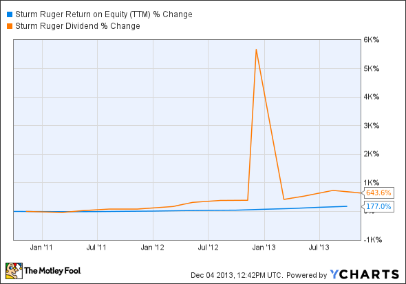 RGR Return on Equity (TTM) Chart