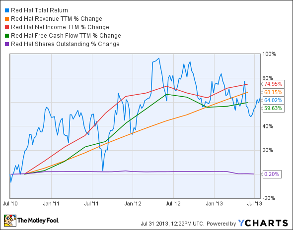 RHT Total Return Price Chart