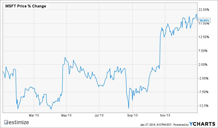 MSFT Chart Microsoft