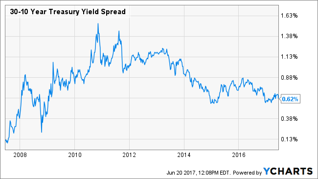 30-10 Year Treasury Yield Spread Chart