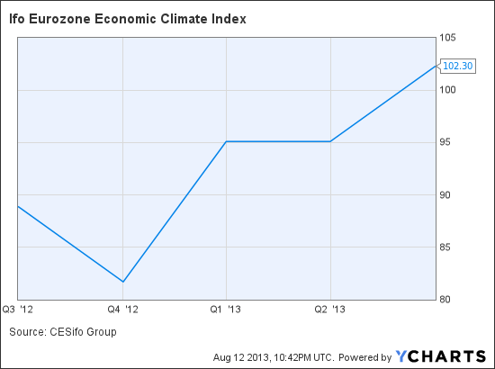 Ifo Eurozone Economic Climate Index Chart