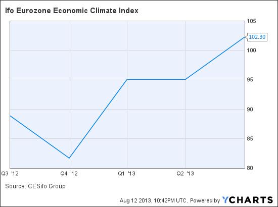 Ifo Eurozone Economic Climate Index Chart