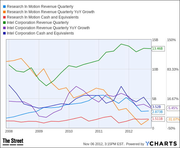 RIMM Revenue Quarterly Chart