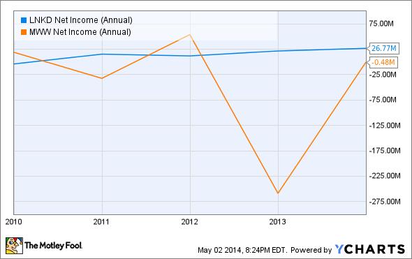 LNKD Net Income (Annual) Chart