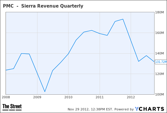 PMCS Revenue Quarterly Chart