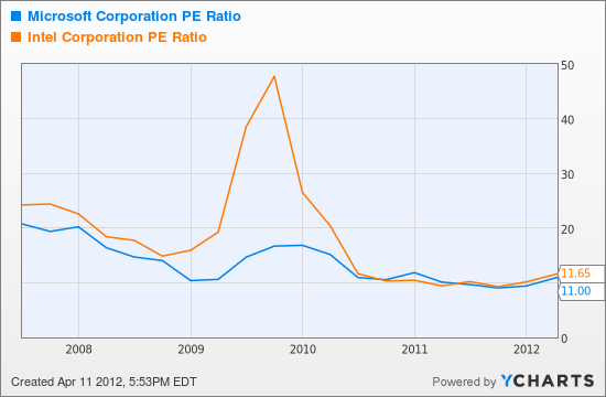 MSFT PE Ratio Chart
