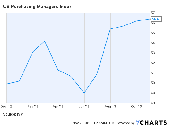 US Purchasing Managers Index Chart