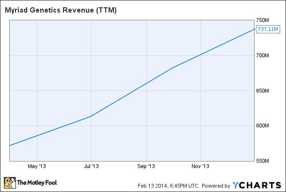 MYGN Revenue (TTM) Chart