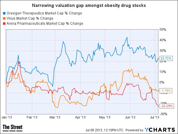 OREX Market Cap Chart