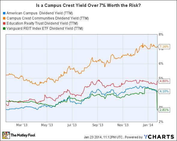 ACC Dividend Yield (TTM) Chart