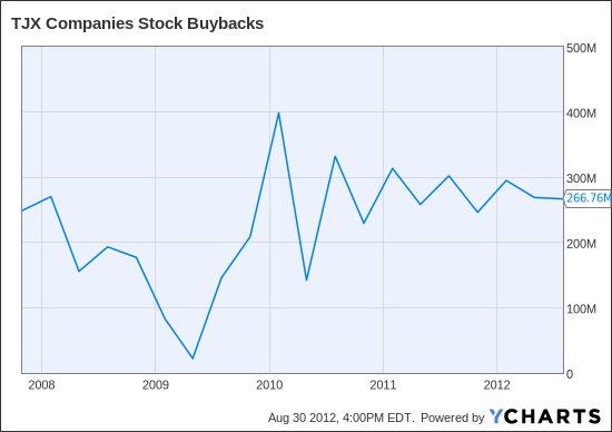 TJX Stock Buybacks Chart