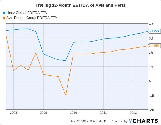 HTZ EBITDA TTM Chart