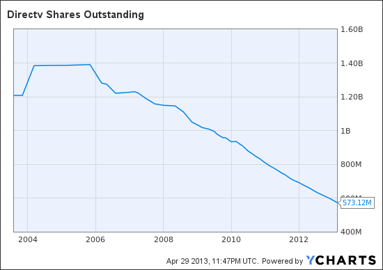 DTV Shares Outstanding Chart