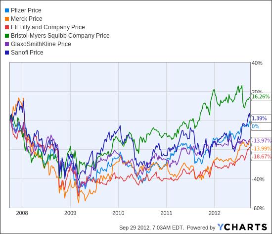 PFE Chart