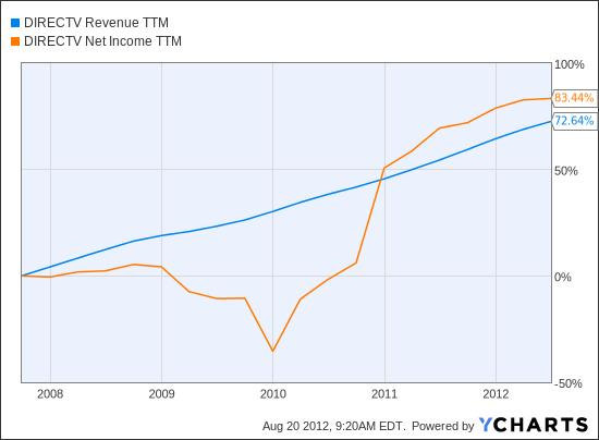 DTV Revenue TTM Chart