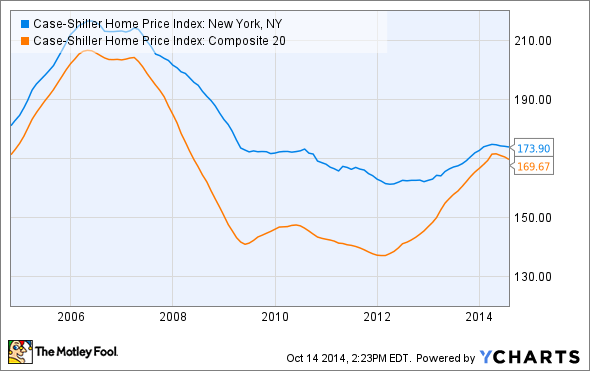 Case-Shiller Home Price Index: New York, NY Chart