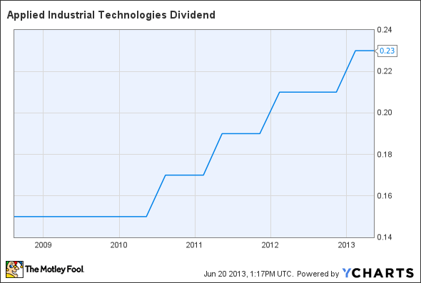 AIT Dividend Chart