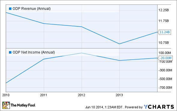 ODP Revenue (Annual) Chart