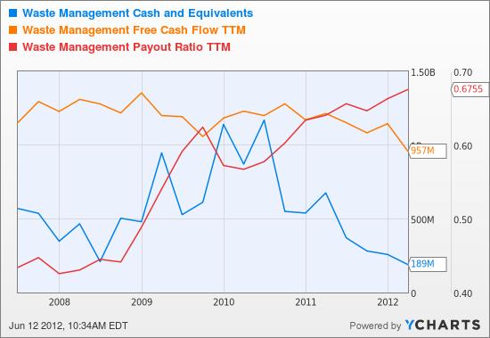 WM Cash and Equivalents Chart