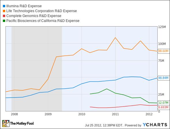 ILMN R&D Expense Chart