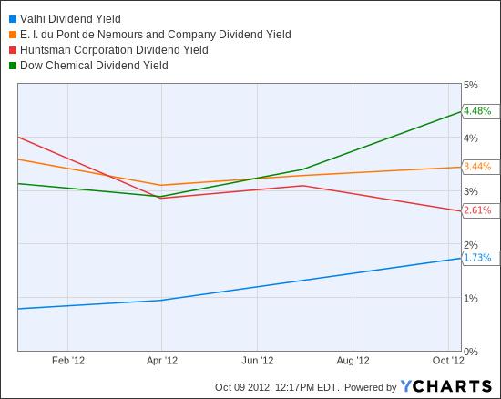 VHI Dividend Yield Chart