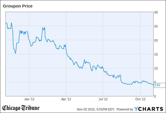 Groupon Stock Quote Pleasing Groupon Stock Falls To Alltime Low As Ipo Anniversary Nears