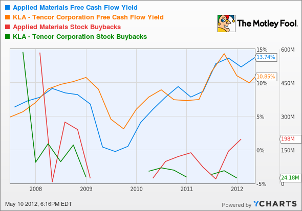 AMAT Free Cash Flow Yield Chart