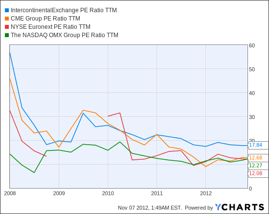 ICE PE Ratio TTM Chart