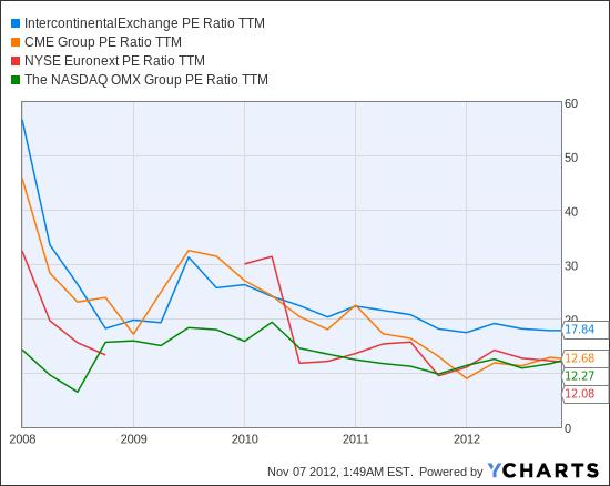 ICE PE Ratio TTM Chart