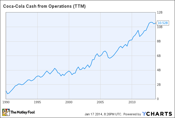 KO Cash from Operations (TTM) Chart