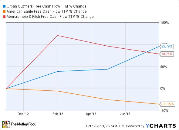URBN Free Cash Flow TTM Chart