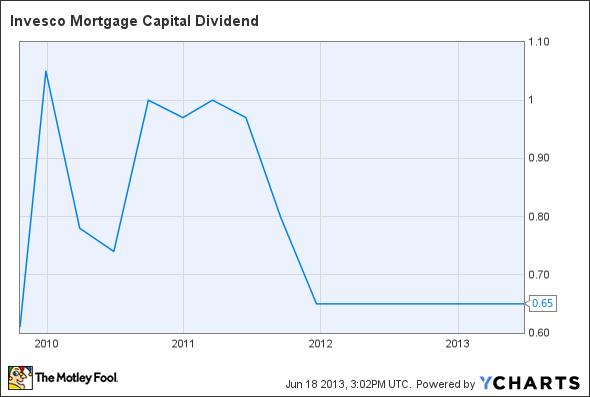 IVR Dividend Chart