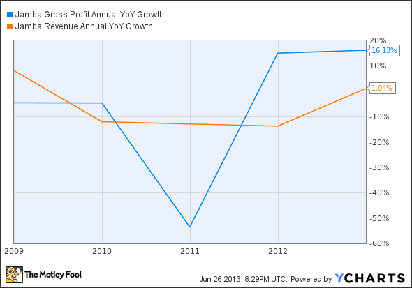 JMBA Gross Profit Annual YoY Growth Chart