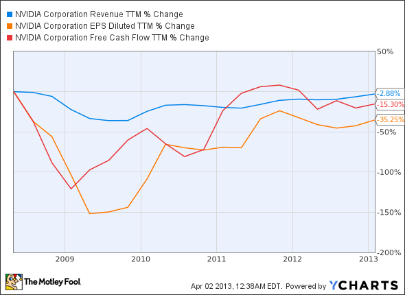 NVDA Revenue TTM Chart