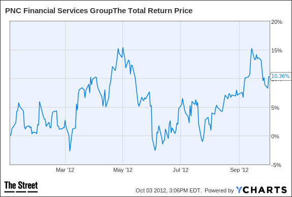 PNC Total Return Price Chart