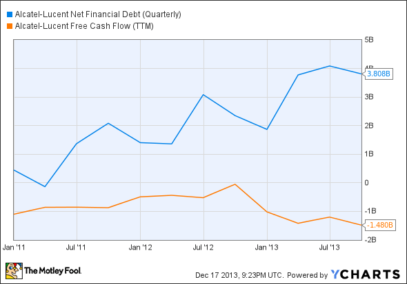 ALU Net Financial Debt (Quarterly) Chart